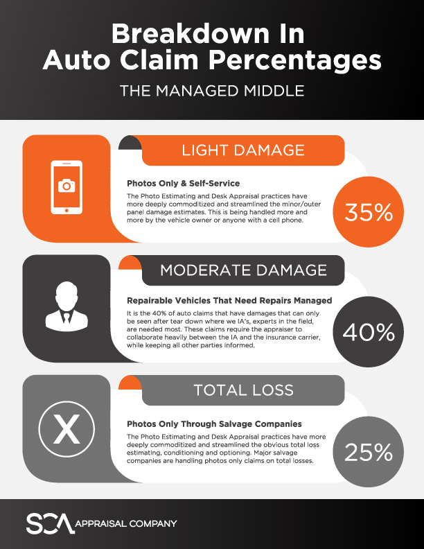 Breakdown in Auto Claim Percentages